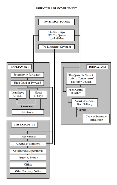 Diagram of the Structure of Government